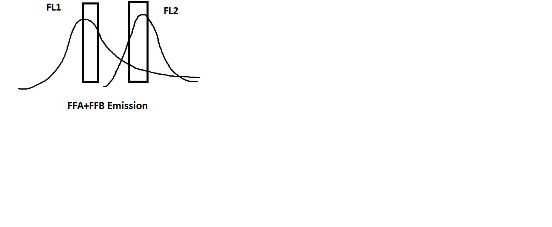 FFA+FFB emission spectra