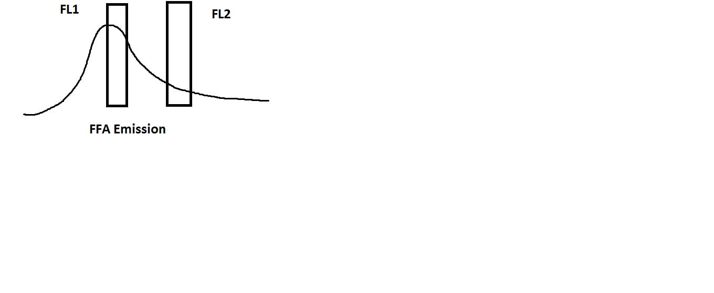 FFA emission